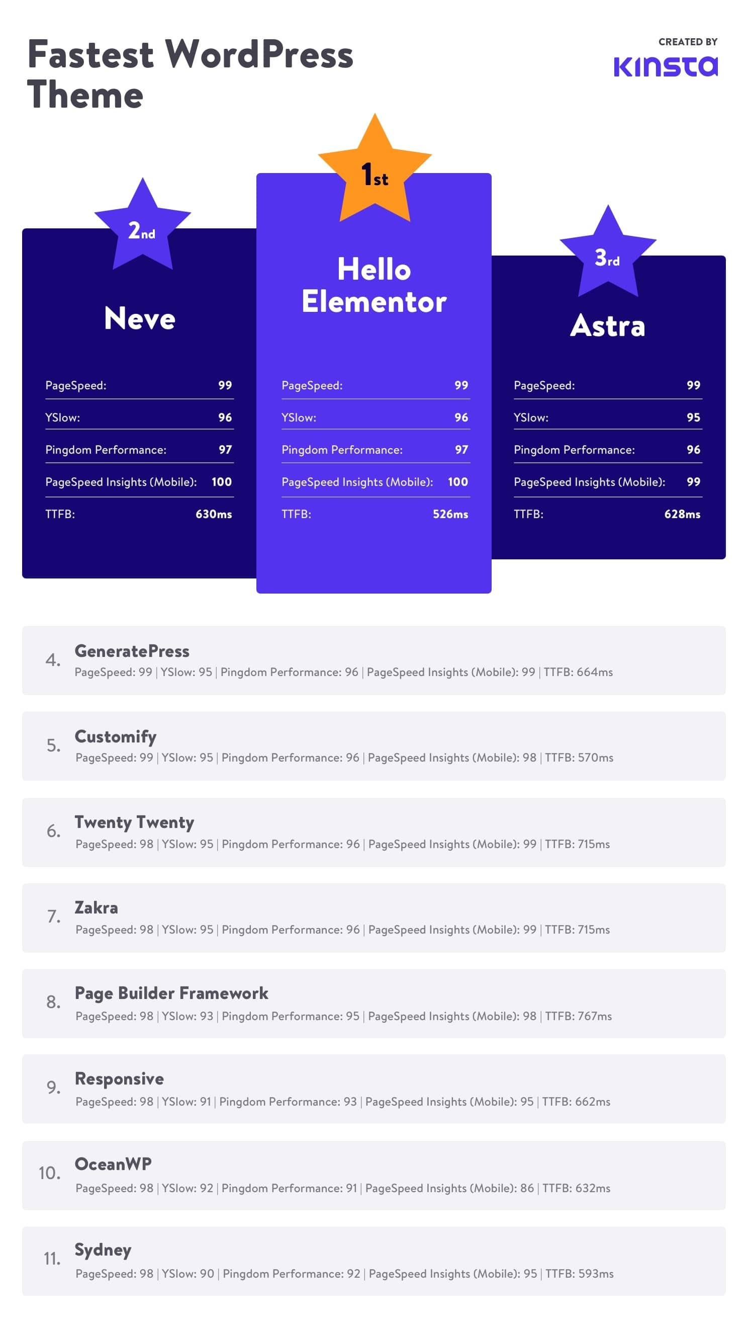 fastest wordpress theme by kinsta