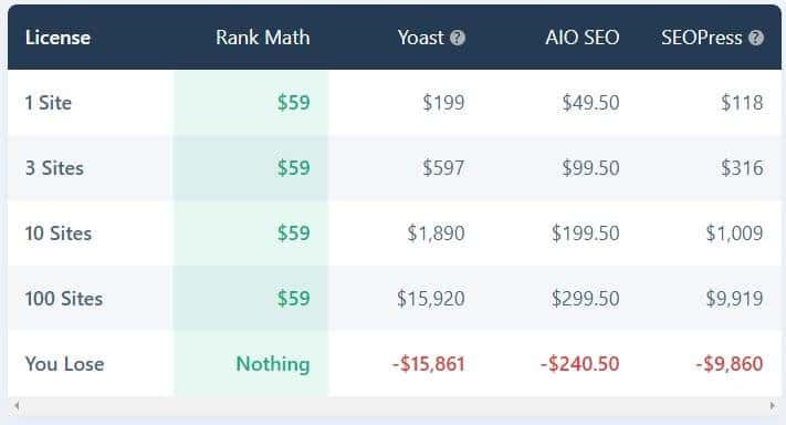 rankmath pricing with others